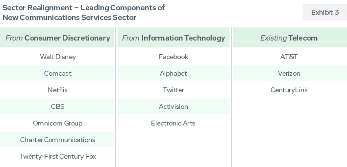 Sector Realignment - Leaing Components of New Communications Services Sector