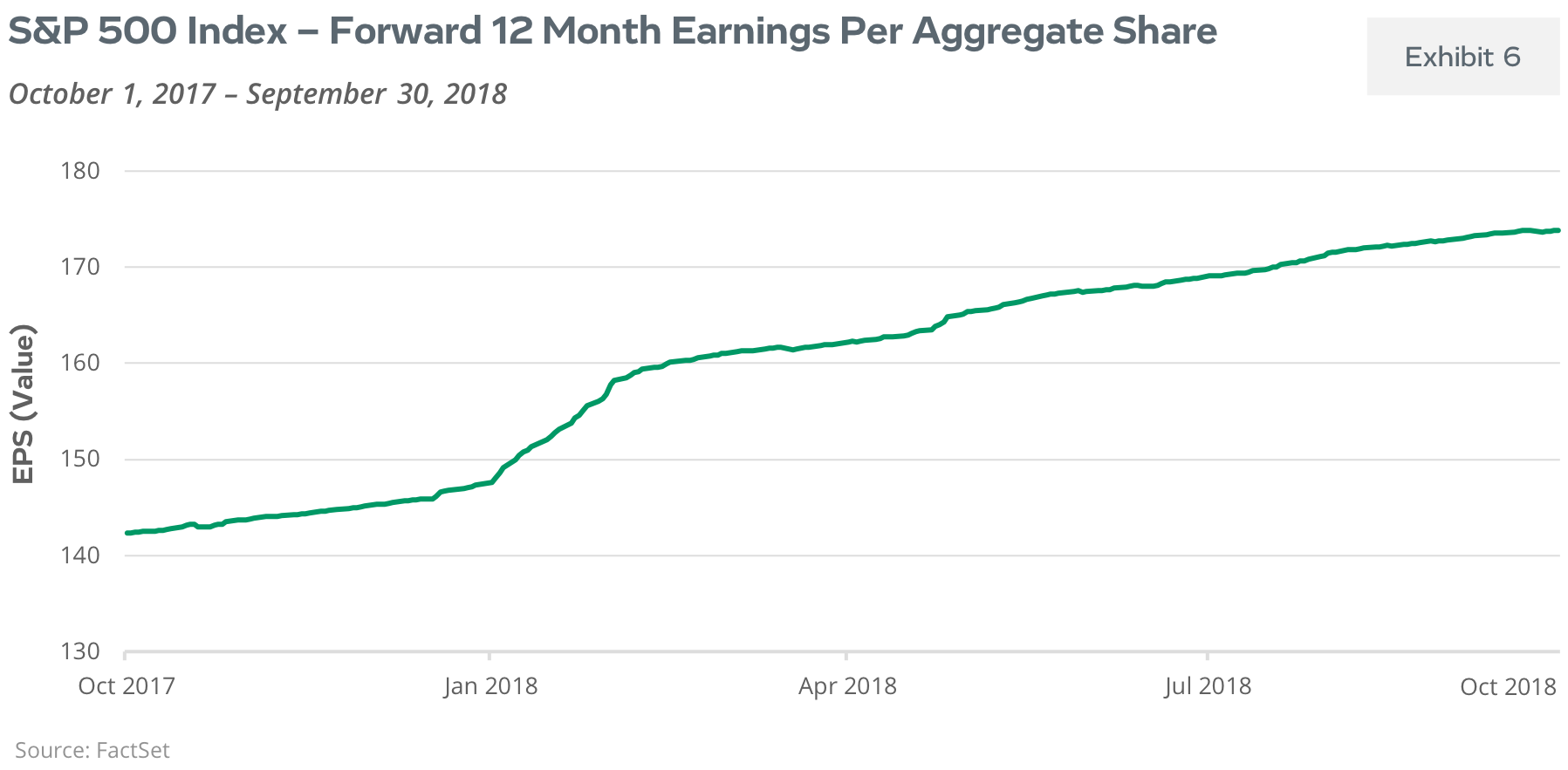 S&P 500 Index - Forward 12 Month Earnings Per Aggregate Share