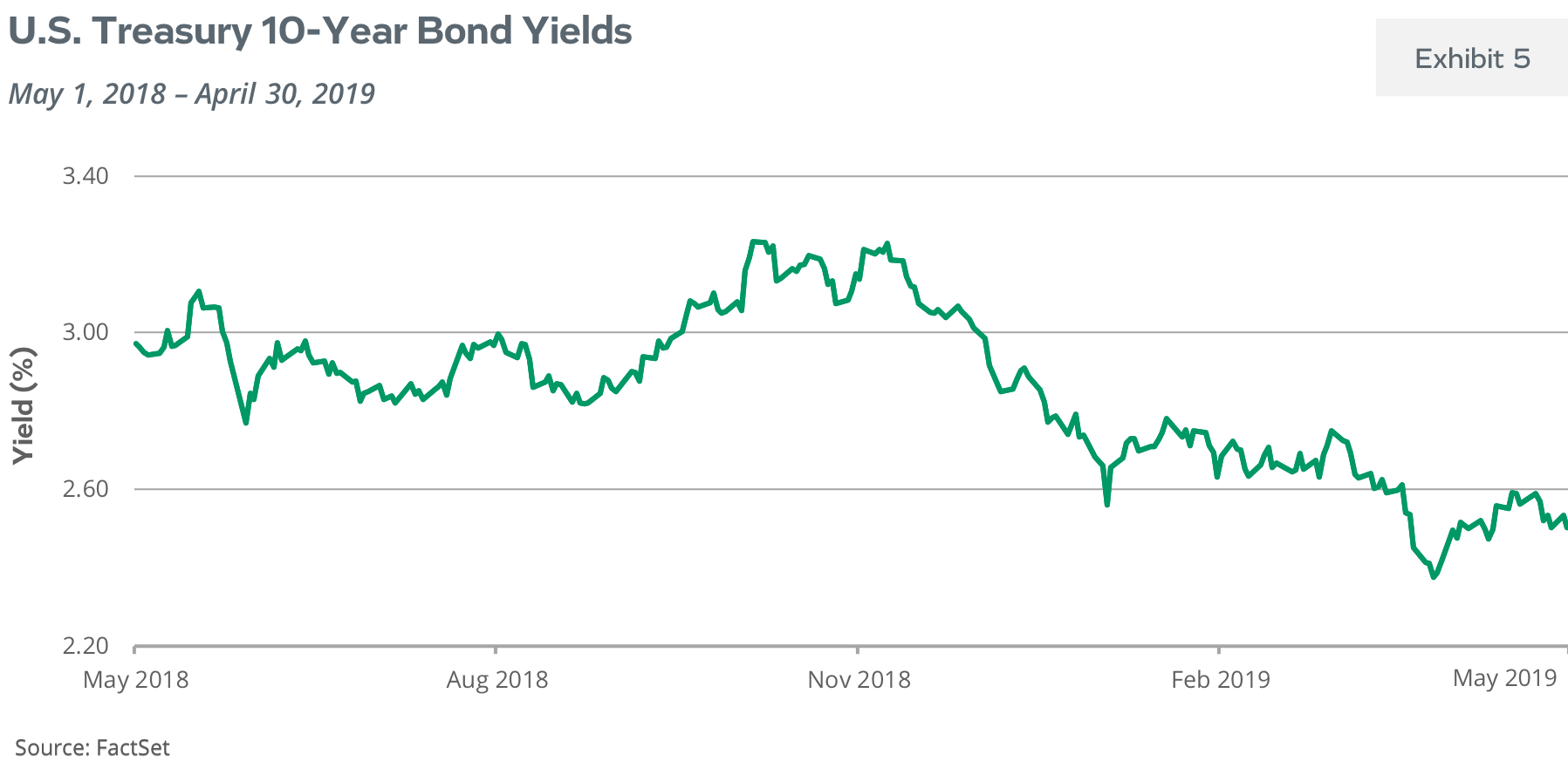 U.S. Treasury 10-Year Bond Yields