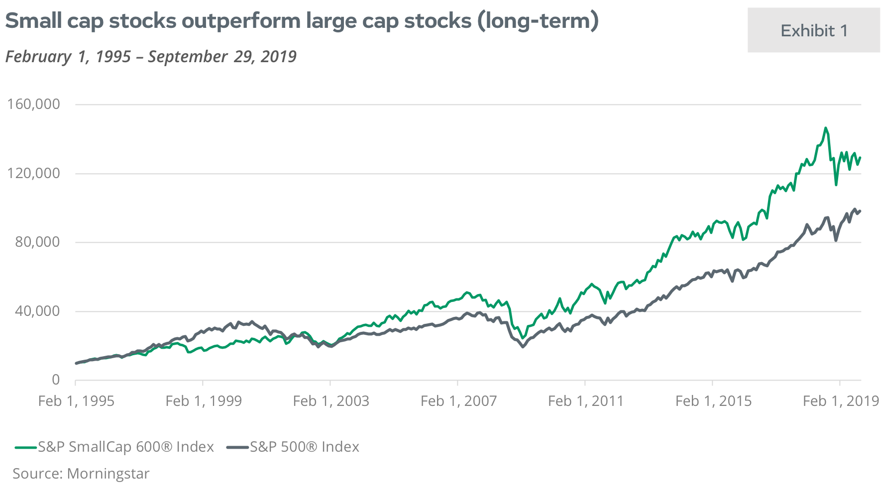 Small cap stocks outperform large cap stocks (long term)