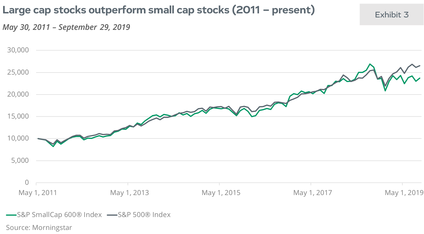 Large cap stocks outperform small cap stocks (2011-present)