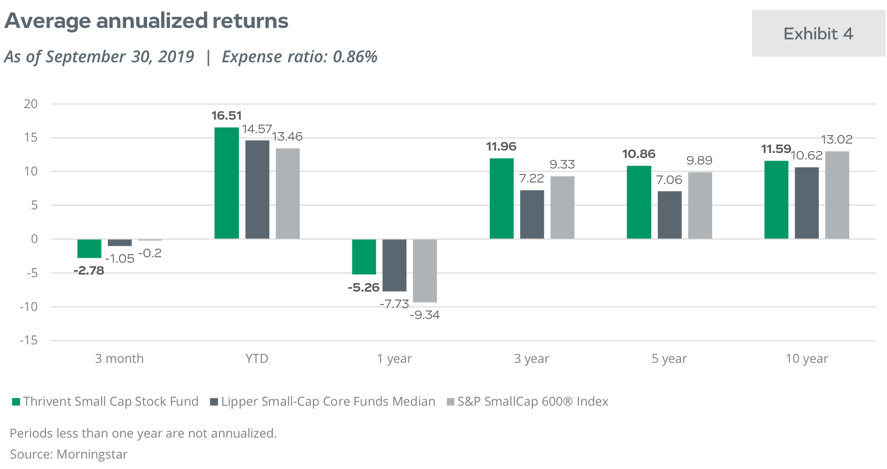 Average annualized returns