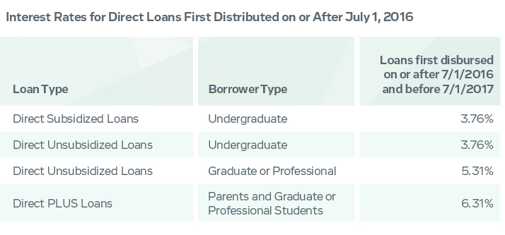 interest rates for direct loans first distributed on or after July 1, 2016